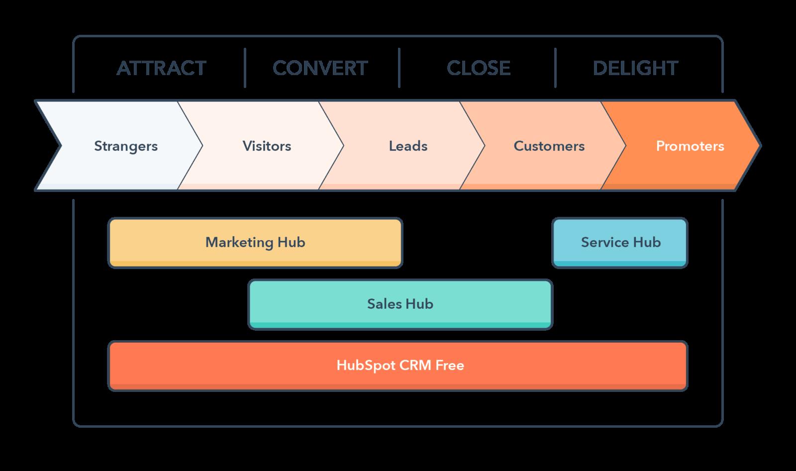 Inbound marketing, inbound methodology, HubSpot, Toud